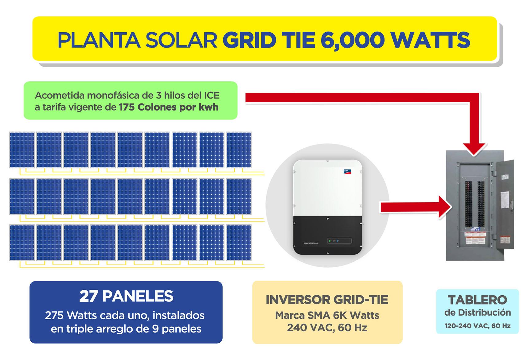 PLANTA SOLAR GRID TIE 6,000 Watts